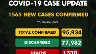 Photo of Nigeria records fresh 1565 cases of COVID19