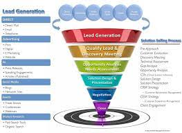 Photo of How to Improve Your Marketing Strategy for Lead Generation