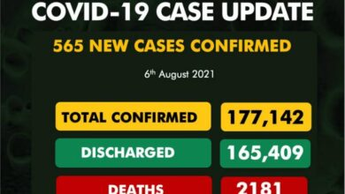 Photo of COVID-19: NCDC found another 565 new cases, Lagos records 348